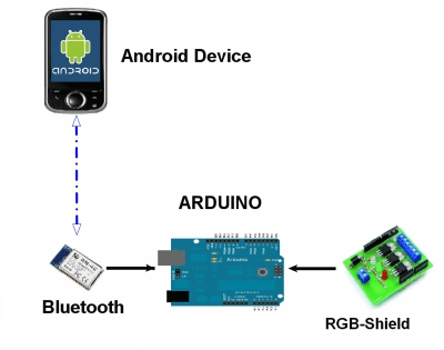 Arduino LED On/Off BLE Example - Evothings