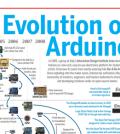 EvolutionArduino
