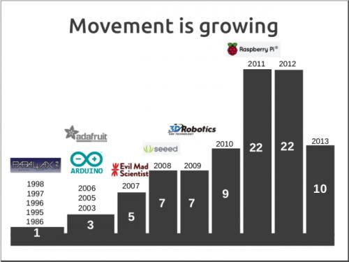 slide-growth-open-hardware-startups-e1378750427505
