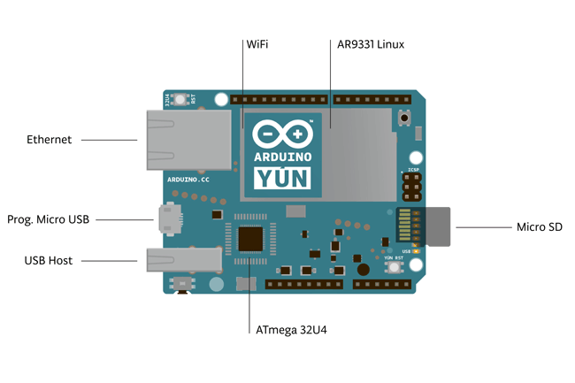 Focus on arduino yÚn a board for all that makes life