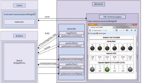 Arduino WebClient example UDOO Forum