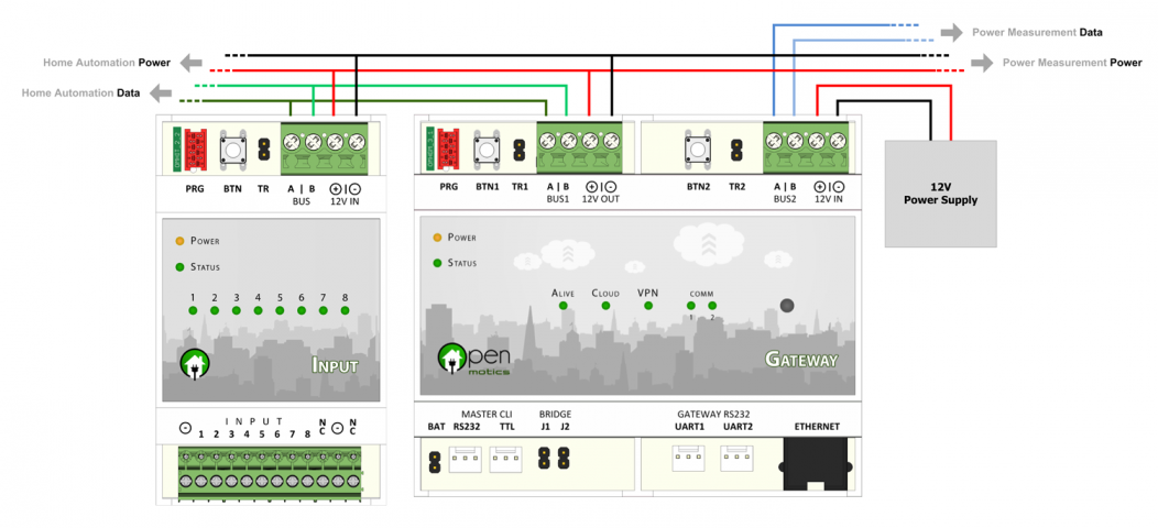 Openmotics A Completely Open Source Home Automation