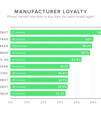 3D Hubs Trend Report January 2015 - Manufacturer Loyalty