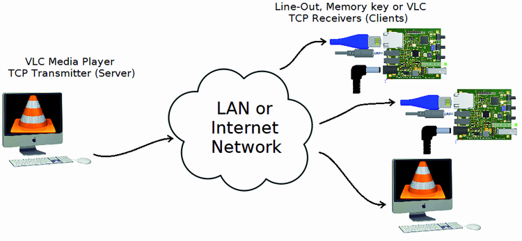 Discovering the Open Source Ethernet Broadcaster