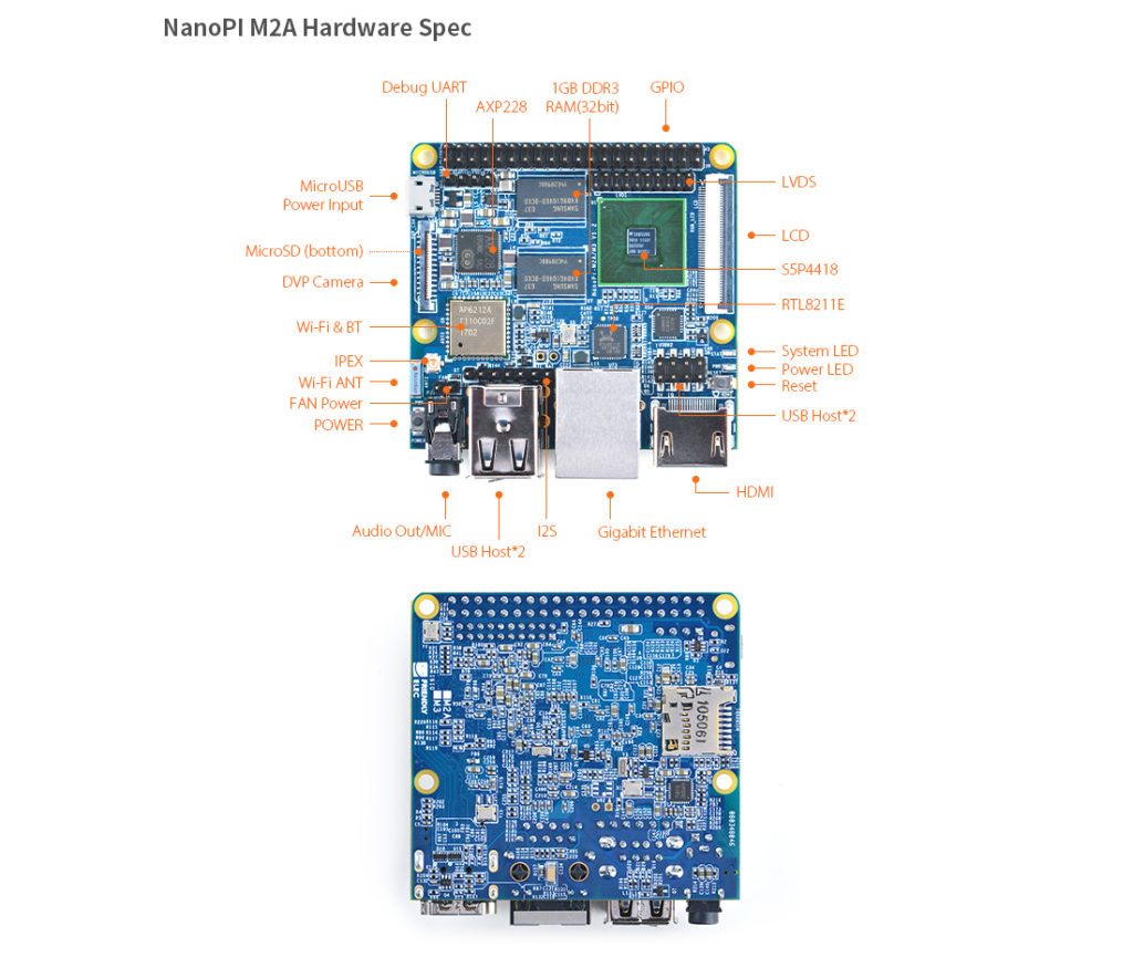 NanoPi M2A: 30$ open source SBC, Onboard Wifi and Gbps ...