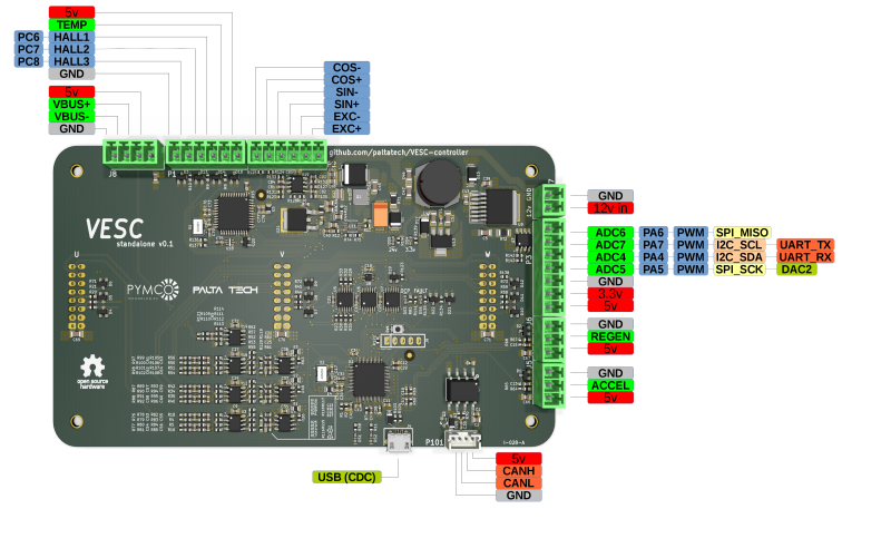 The Perfect Open Source Controller for Powerful Electric Motors ...